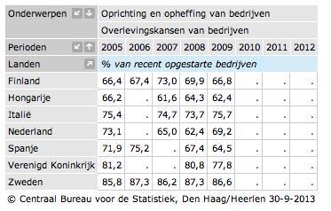 tabel CBS overlevingskansen van startende bedrijven 2005 2007 2008 2009