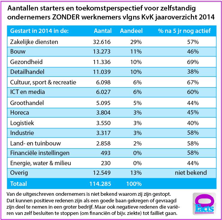 1a Toekomstperspectief voor startende mkb-ondernemers zonder personeel (zzp'ers) volgens jaaroverzicht KvK 2014 gepubliceerd in januari 2015