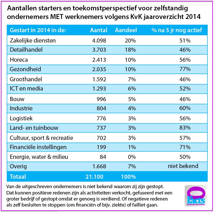 1b Toekomstperspectief voor startende mkb-ondernemers met personeel volgens jaaroverzicht KvK 2014 gepubliceerd in januari 2015