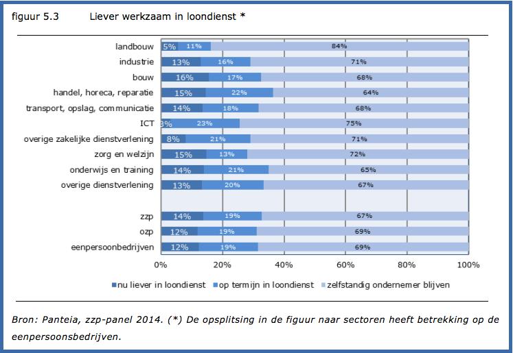 12 procent zzp'ers zou nu liever in loondienst zijn en 19 procent op termijn volgens eerste meting 2014 zzp-panel van eim panteia in