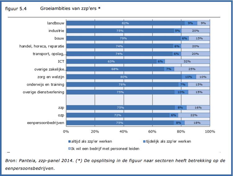 18 procent zzp'ers wil best werkgever worden volgens eerste meting onder het zzp-panel van Panteia in 2014