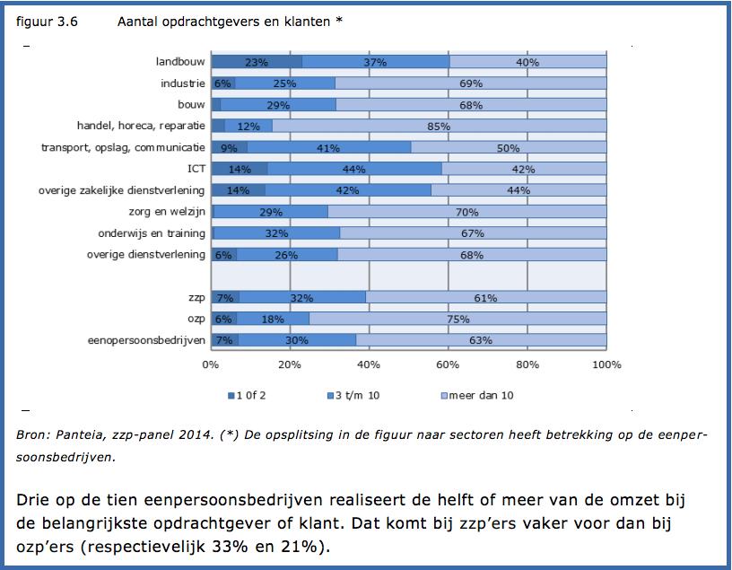 33 procent zzp'ers is vooral afhankelijk van 1 klant volgens zzp-panel van EIM Panteia
