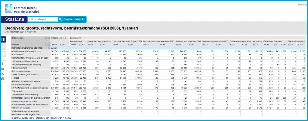 CBS tabel verandering in bedrijven in nederland naar rechtsvorm tussen 1 januari 2007 en 1 janauri 2014