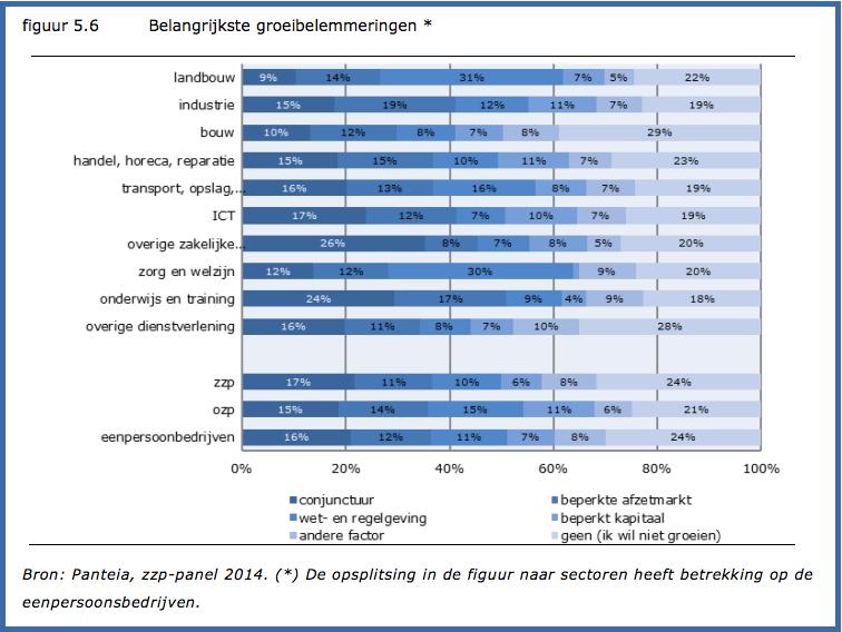 belangrijkste drempels voor zzp'ers om door te groeien naar werkgeverschap volgens eerste meting 2014 zzp-panel van Panteia