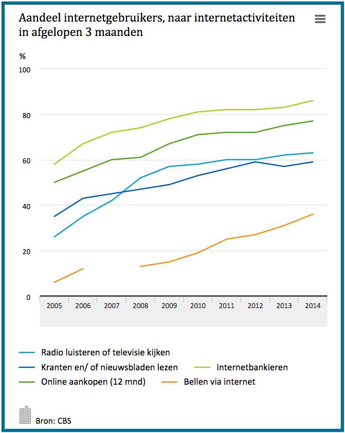 Aandeel internetgebruikers naar activiteit in 2014 volgens cbs televisiekijken lezen internetbankieren en online kopen bij webwinkels