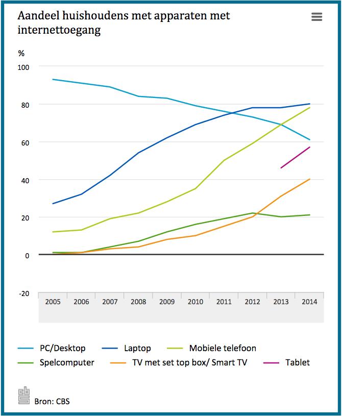 CBS aandeel pc tablet laptop mobiele telefoon in nederlandse huishoudens in 2014