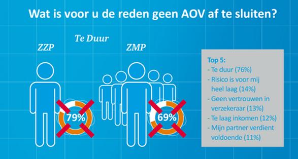 zzp en aov onderzoek 2015 van delta lloyd laat zien dat zzpers om meerdere redenen geen aov afsluiten