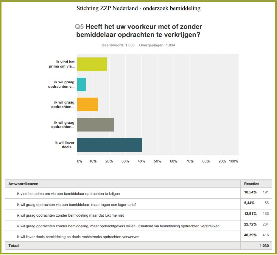 zzp nederland onderzoek slechts 18 procent werkt graag via bemiddelingsbureaus