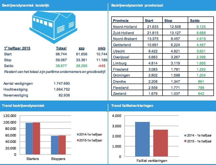 KvK bedrijvendynamiek 1e halfjaar 2015 landelijke trends en faillissementen zzp en mkb