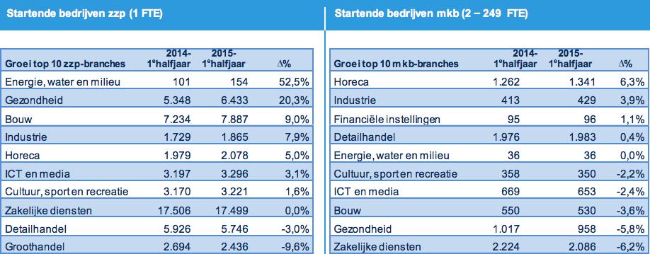 KvK bedrijvendynamiek 1e halfjaar 2015 landelijke trends zzp en mkb energie sector