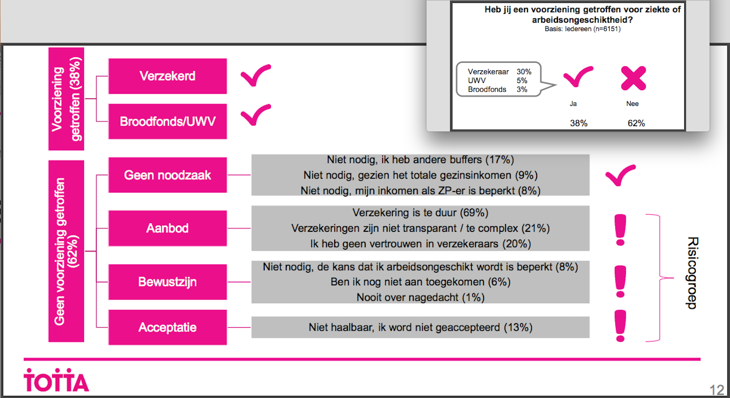 totta onderzoek voor zzp nederland zpo fnv zzp fnv kiem en nvj naar redenen waarom zzp'ers geen arbeidsongeschiktheidsverzekering AOV hebben