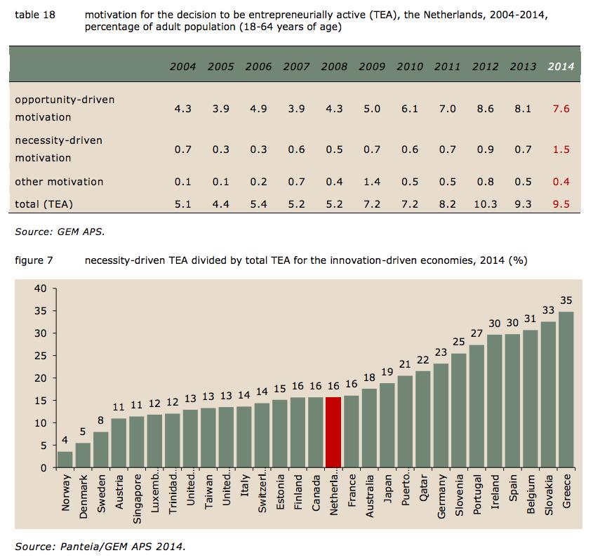 verdubbeling aandeel startende ondernemers uit nood tussen 2013 en 2014